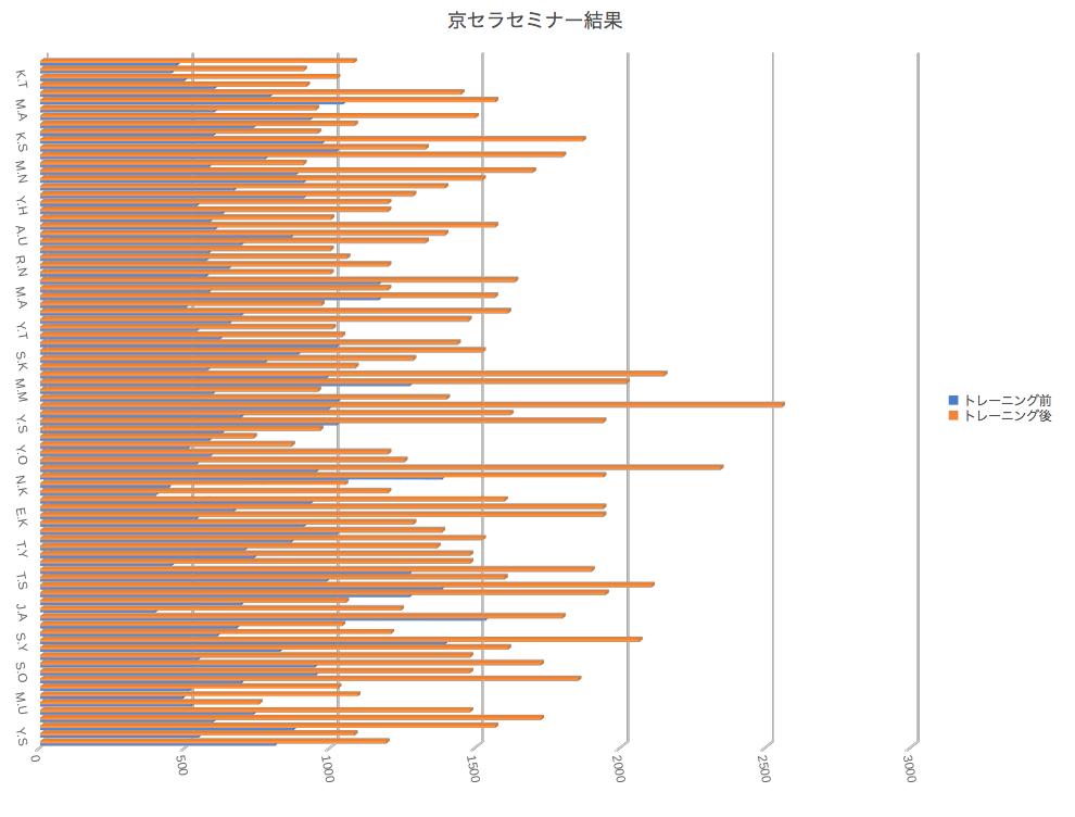 京セラ速読セミナー結果